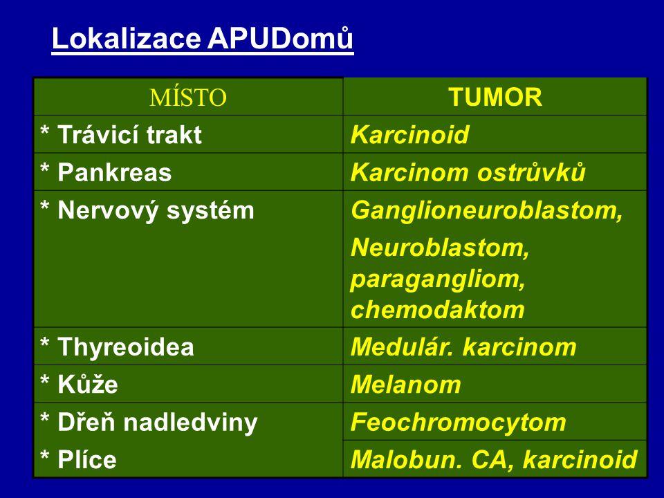 APUD = Amine Precursor Uptake and Decarboxylation APUD omy Neuroendokrinní tumory s vysoce diferencova- nou funkcí buněk, produkující monoaminy (hormo