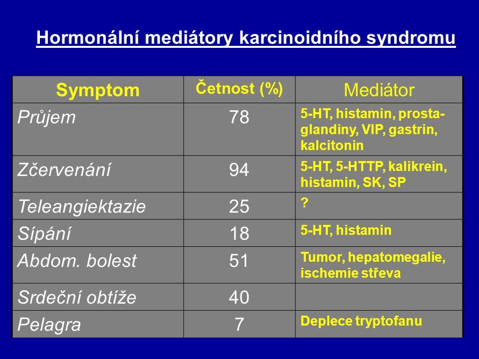 Tryptofan tryptofan 5-hydroxytryptofan (5-HTP) 5-hydroxytryptamin (serotonin) =5-HT) serotonin (uložený v granulích) 5-HT vychyt a uložení v destičkác