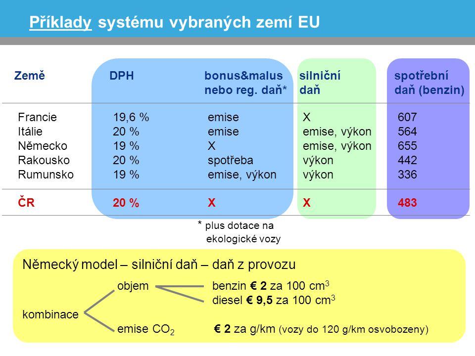 Příklady systému vybraných zemí EU ZeměDPHbonus&malussilničníspotřební nebo reg.