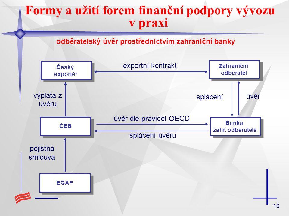 10 Formy a užití forem finanční podpory vývozu v praxi exportní kontrakt úvěr dle pravidel OECD ČEB Český exportér Český exportér EGAP výplata z úvěru pojistná smlouva Zahraniční odběratel Zahraniční odběratel Banka zahr.