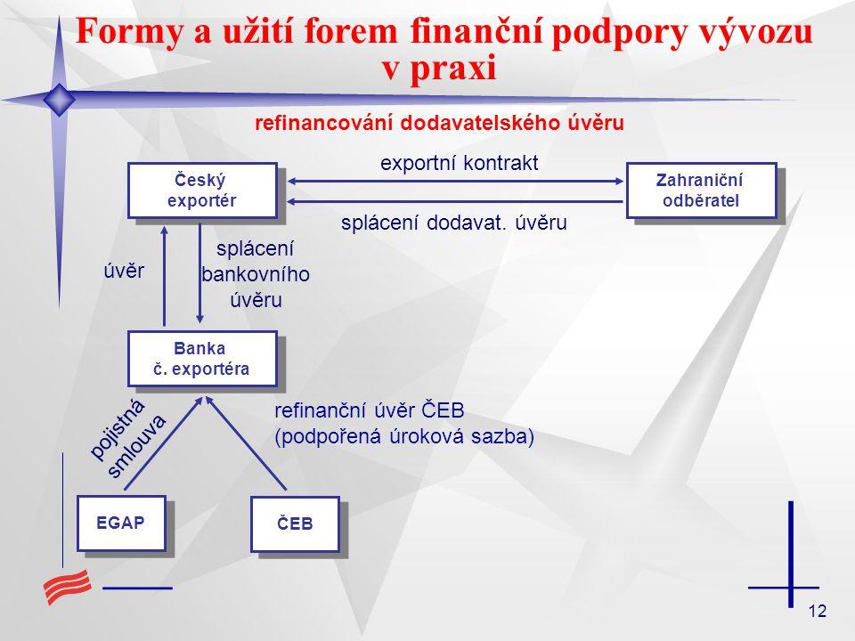 12 Formy a užití forem finanční podpory vývozu v praxi refinancování dodavatelského úvěru Banka č.