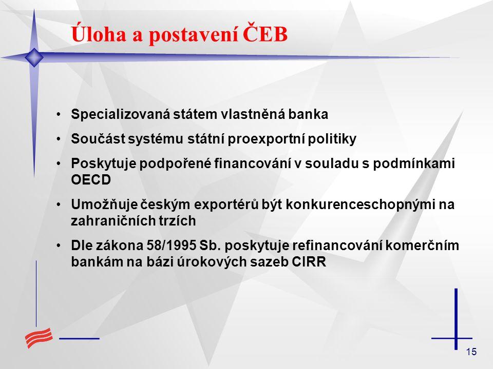 15 Specializovaná státem vlastněná banka Součást systému státní proexportní politiky Poskytuje podpořené financování v souladu s podmínkami OECD Umožňuje českým exportérů být konkurenceschopnými na zahraničních trzích Dle zákona 58/1995 Sb.
