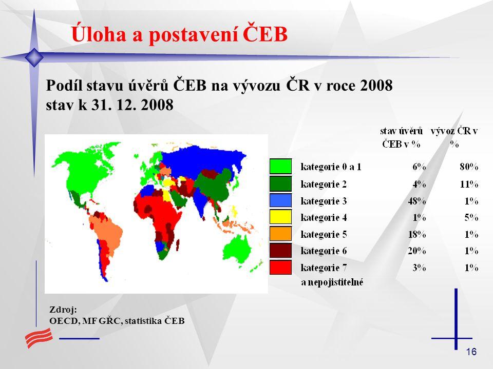 16 Úloha a postavení ČEB Podíl stavu úvěrů ČEB na vývozu ČR v roce 2008 stav k 31.