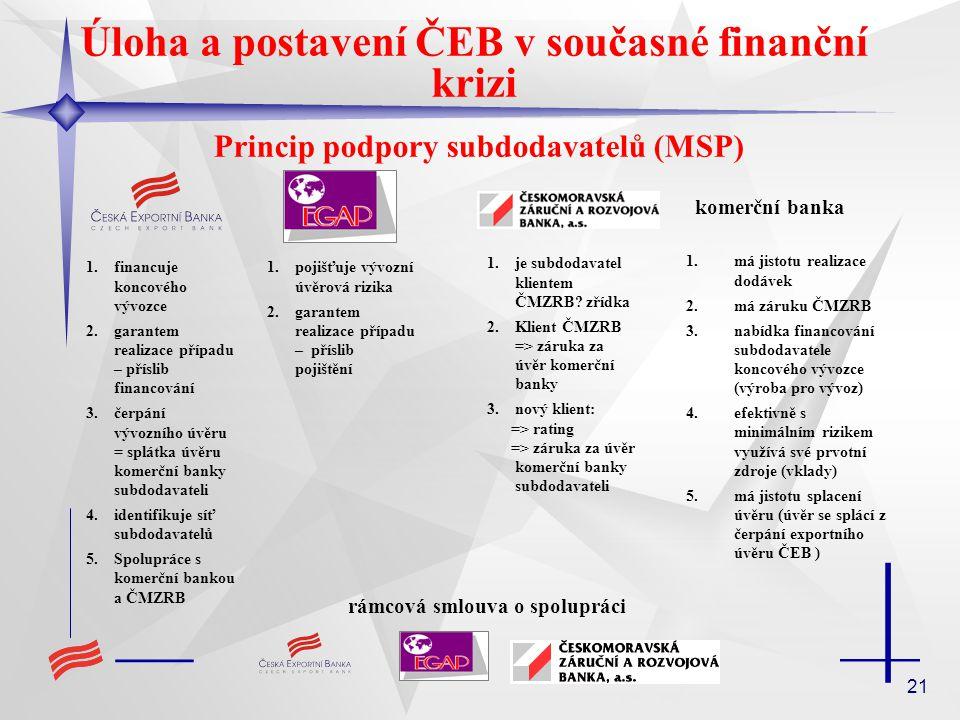 21 Úloha a postavení ČEB v současné finanční krizi Princip podpory subdodavatelů (MSP) komerční banka 1.financuje koncového vývozce 2.garantem realizace případu – příslib financování 3.čerpání vývozního úvěru = splátka úvěru komerční banky subdodavateli 4.identifikuje síť subdodavatelů 5.Spolupráce s komerční bankou a ČMZRB 1.pojišťuje vývozní úvěrová rizika 2.garantem realizace případu – příslib pojištění 1.je subdodavatel klientem ČMZRB.