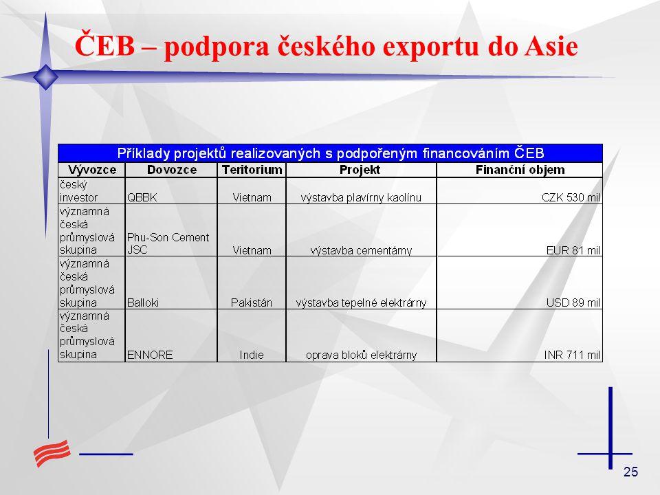 25 ČEB – podpora českého exportu do Asie