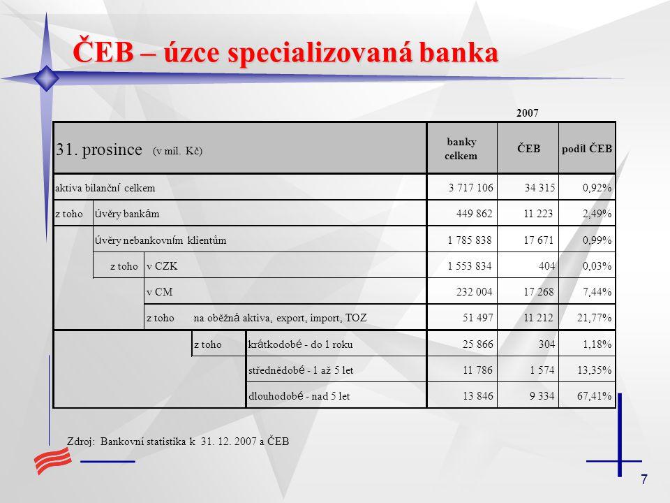 7 ČEB – úzce specializovaná banka Zdroj: Bankovní statistika k 31. 12. 2007 a ČEB