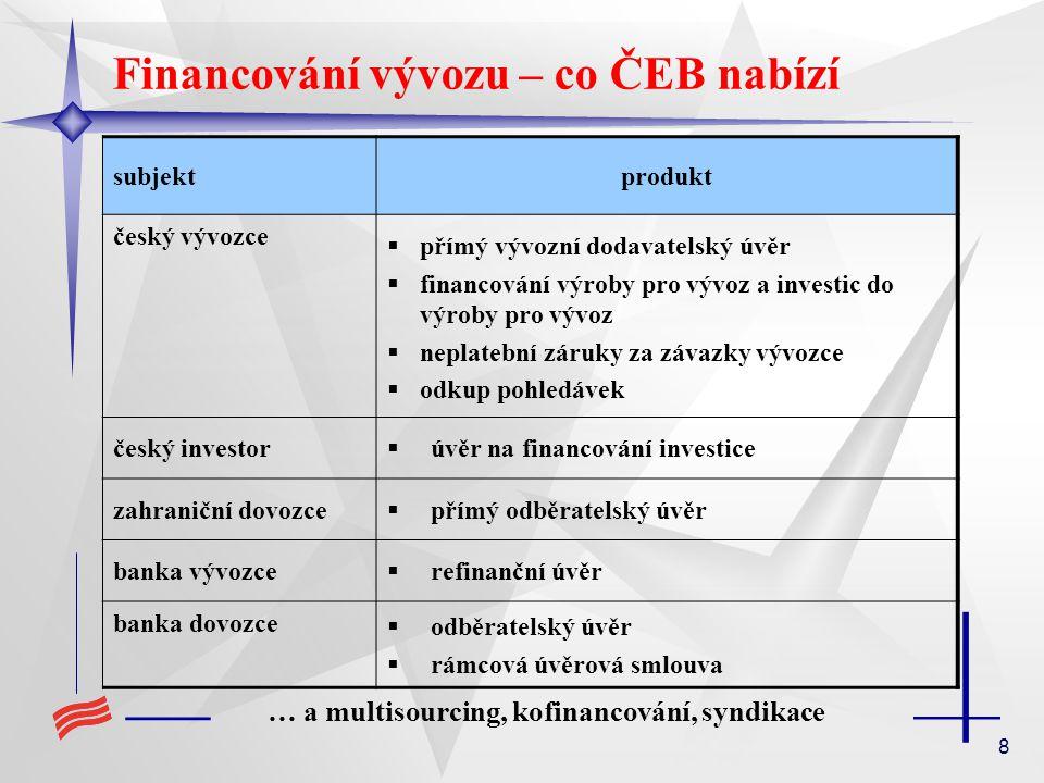 8 Financování vývozu – co ČEB nabízí subjektprodukt český vývozce  přímý vývozní dodavatelský úvěr  financování výroby pro vývoz a investic do výroby pro vývoz  neplatební záruky za závazky vývozce  odkup pohledávek český investor  úvěr na financování investice zahraniční dovozce  přímý odběratelský úvěr banka vývozce  refinanční úvěr banka dovozce  odběratelský úvěr  rámcová úvěrová smlouva … a multisourcing, kofinancování, syndikace