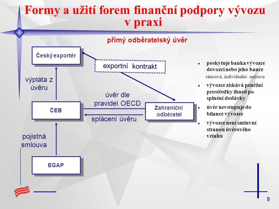 9 Formy a užití forem finanční podpory vývozu v praxi úvěr dle pravidel OECD ČEB Český exportér pojistná smlouva Zahraniční odběratel Zahraniční odběratel splácení úvěru výplata z úvěru EGAP exportní kontrakt poskytuje banka vývozce dovozci nebo jeho bance rámcová, individuální smlouva vývozce získává peněžní prostředky ihned po splnění dodávky úvěr nevstupuje do bilance vývozce vývozce není smluvní stranou úvěrového vztahu přímý odběratelský úvěr