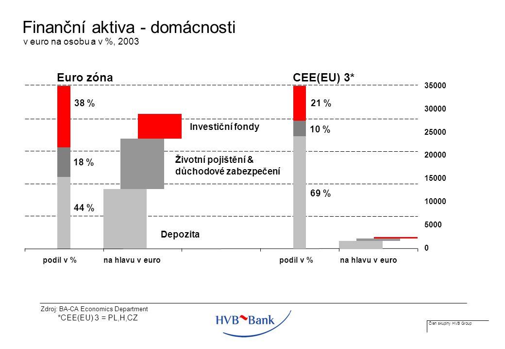 Člen skupiny HVB Group Finanční aktiva - domácnosti v euro na osobu a v %, 2003 44 % 69 % 18 % 10 % 21 % 38 % podíl v %na hlavu v europodíl v %na hlavu v euro 0 5000 10000 15000 20000 25000 30000 35000 Depozita Investiční fondy Životní pojištění & důchodové zabezpečení Euro zónaCEE(EU) 3* *CEE(EU) 3 = PL,H,CZ Zdroj: BA-CA Economics Department