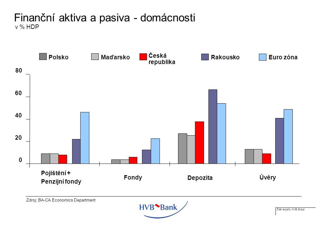 Člen skupiny HVB Group Finanční aktiva a pasiva - domácnosti Zdroj: BA-CA Economics Department v % HDP Česká republika 0 20 40 60 80 Pojištění + Penzijní fondy Fondy Úvěry Depozita MaďarskoPolsko Euro zóna Rakousko