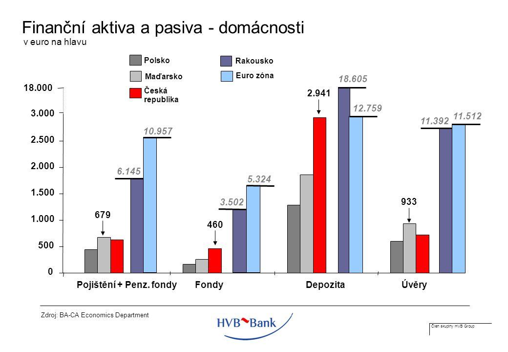 Člen skupiny HVB Group Finanční aktiva a pasiva - domácnosti Zdroj: BA-CA Economics Department v euro na hlavu Polsko Rakousko 18.000 11.512 Pojištění + Penz.