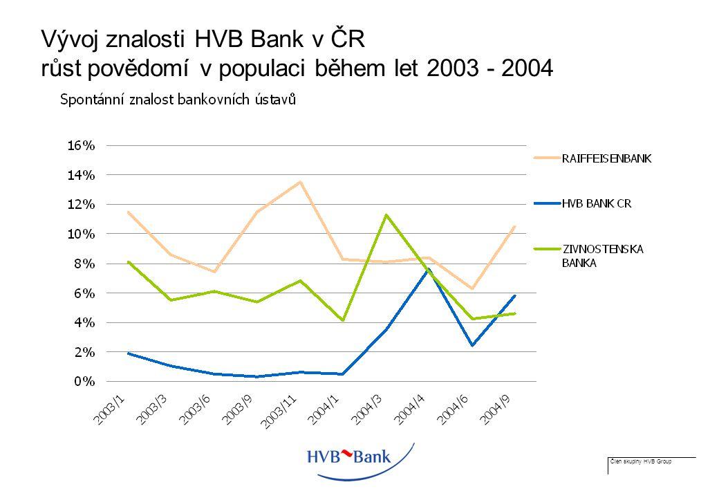 Člen skupiny HVB Group Vývoj znalosti HVB Bank v ČR růst povědomí v populaci během let 2003 - 2004