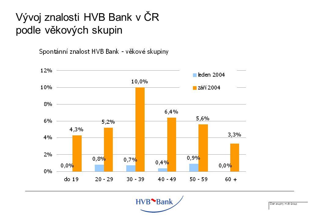 Člen skupiny HVB Group Vývoj znalosti HVB Bank v ČR podle věkových skupin