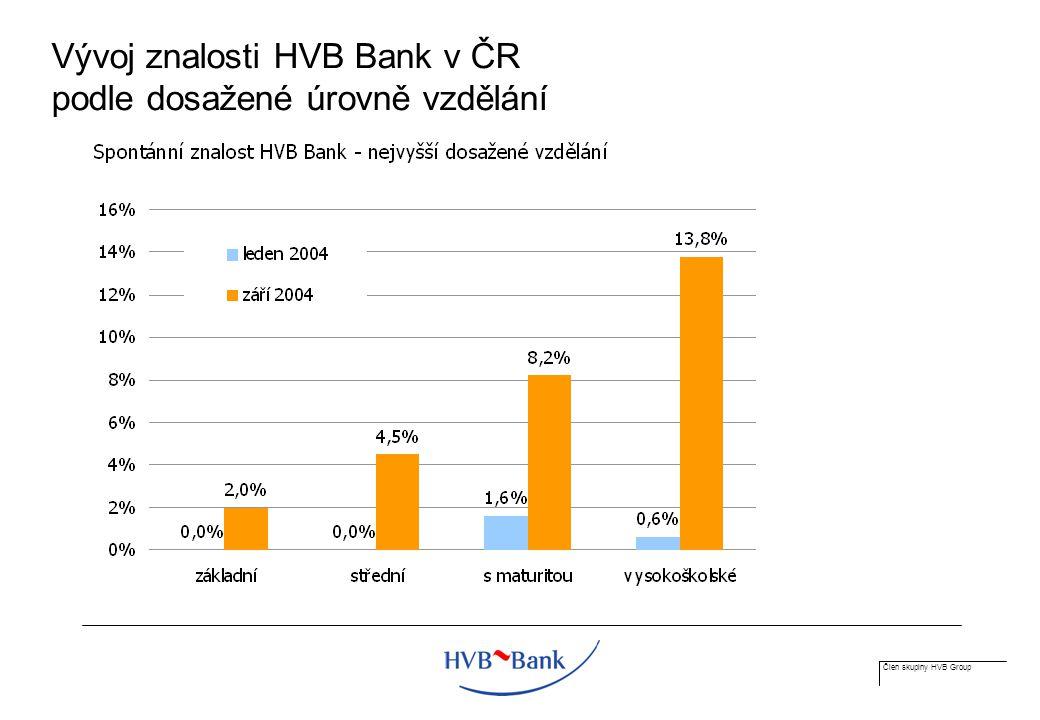 Člen skupiny HVB Group Vývoj znalosti HVB Bank v ČR podle dosažené úrovně vzdělání
