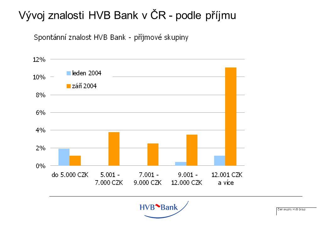 Člen skupiny HVB Group Vývoj znalosti HVB Bank v ČR - podle příjmu