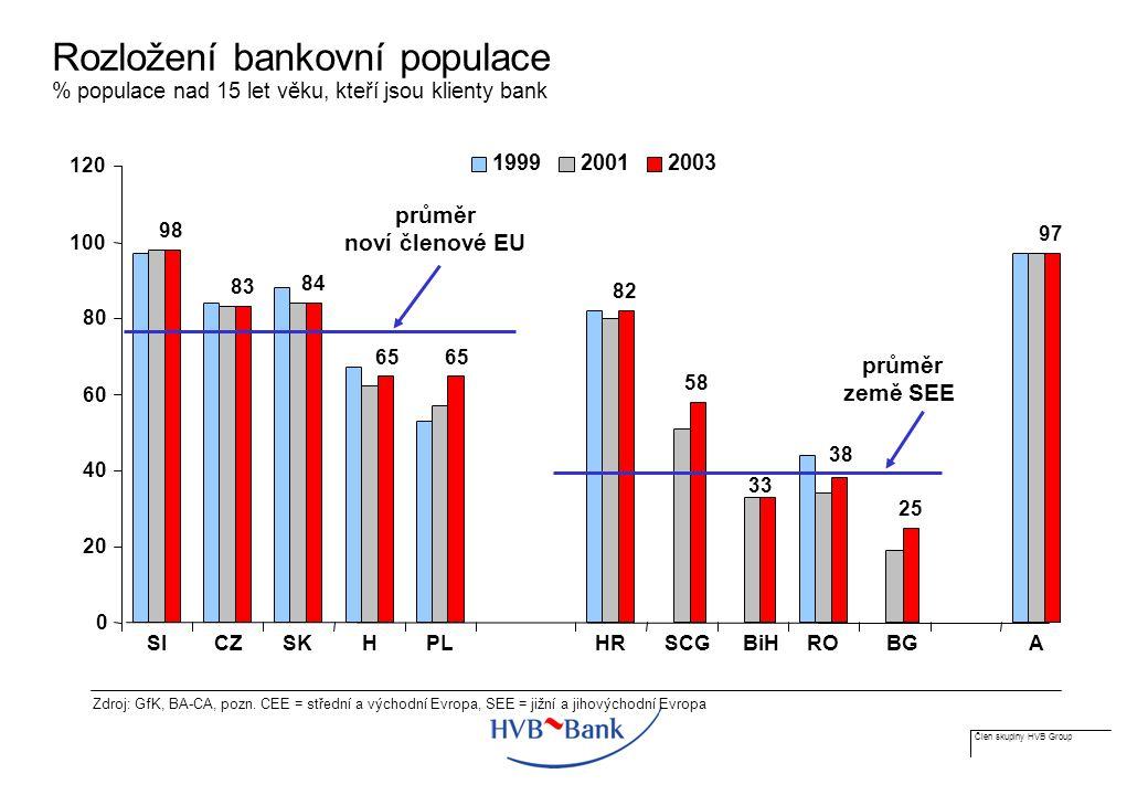 Člen skupiny HVB Group Rozložení bankovní populace % populace nad 15 let věku, kteří jsou klienty bank Zdroj: GfK, BA-CA, pozn.