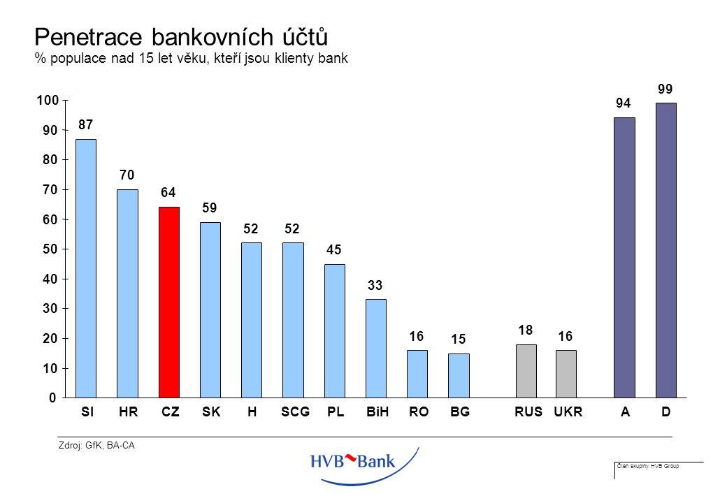 Člen skupiny HVB Group Penetrace bankovních účtů % populace nad 15 let věku, kteří jsou klienty bank 87 70 59 52 45 33 16 15 18 16 94 99 64 0 10 20 30 40 50 60 70 80 90 100 SI HRCZSK H SCGPLBiHROBGRUSUKR AD Zdroj: GfK, BA-CA