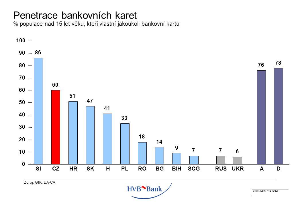 Člen skupiny HVB Group Penetrace bankovních karet % populace nad 15 let věku, kteří vlastní jakoukoli bankovní kartu 86 60 51 47 41 33 18 14 9 77 6 76 78 0 10 20 30 40 50 60 70 80 90 100 SI CZHRSK H PLROBGBiHSCGRUSUKR AD Zdroj: GfK, BA-CA