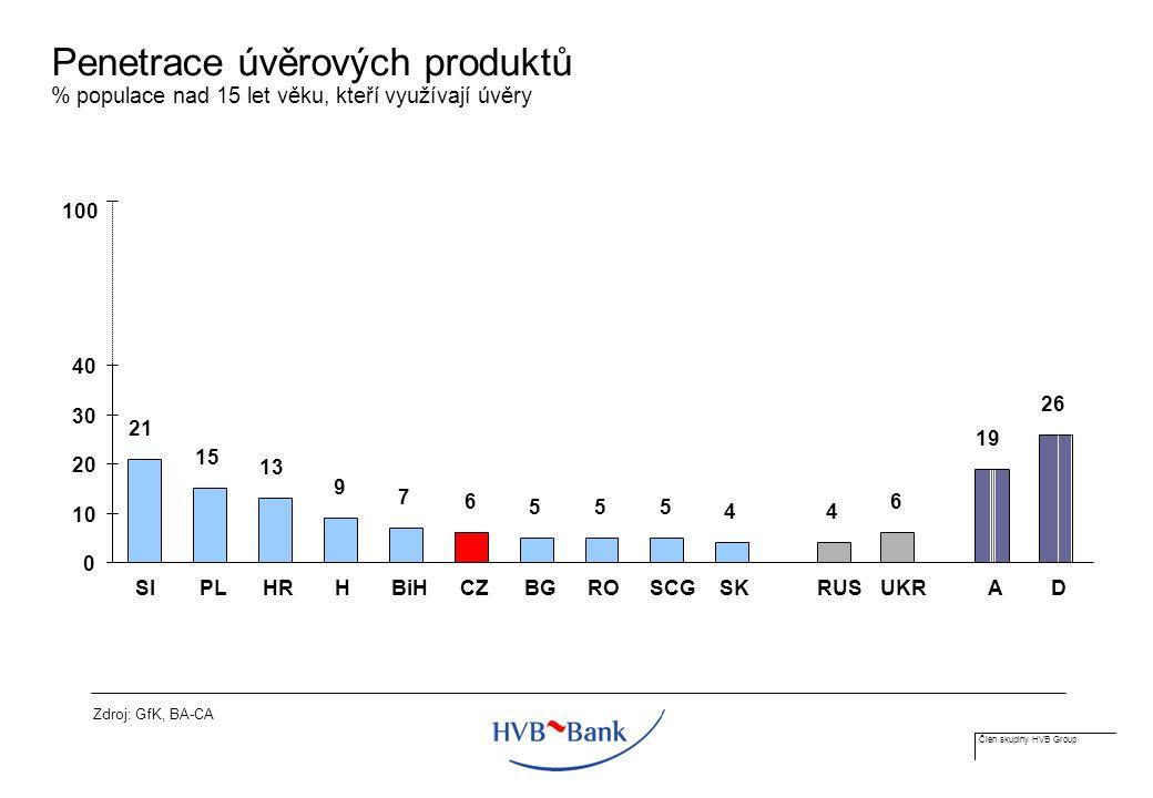 Člen skupiny HVB Group Penetrace úvěrových produktů % populace nad 15 let věku, kteří využívají úvěry Zdroj: GfK, BA-CA 21 15 13 9 7 6 555 44 6 19 26 0 10 20 30 40 100 SI PLHR H BiHCZBGROSCGSKRUS UKR AD