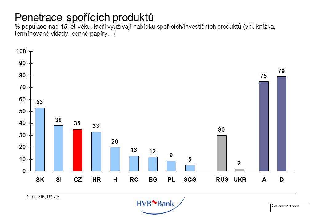 Člen skupiny HVB Group Penetrace spořících produktů % populace nad 15 let věku, kteří využívají nabídku spořících/investičních produktů (vkl.