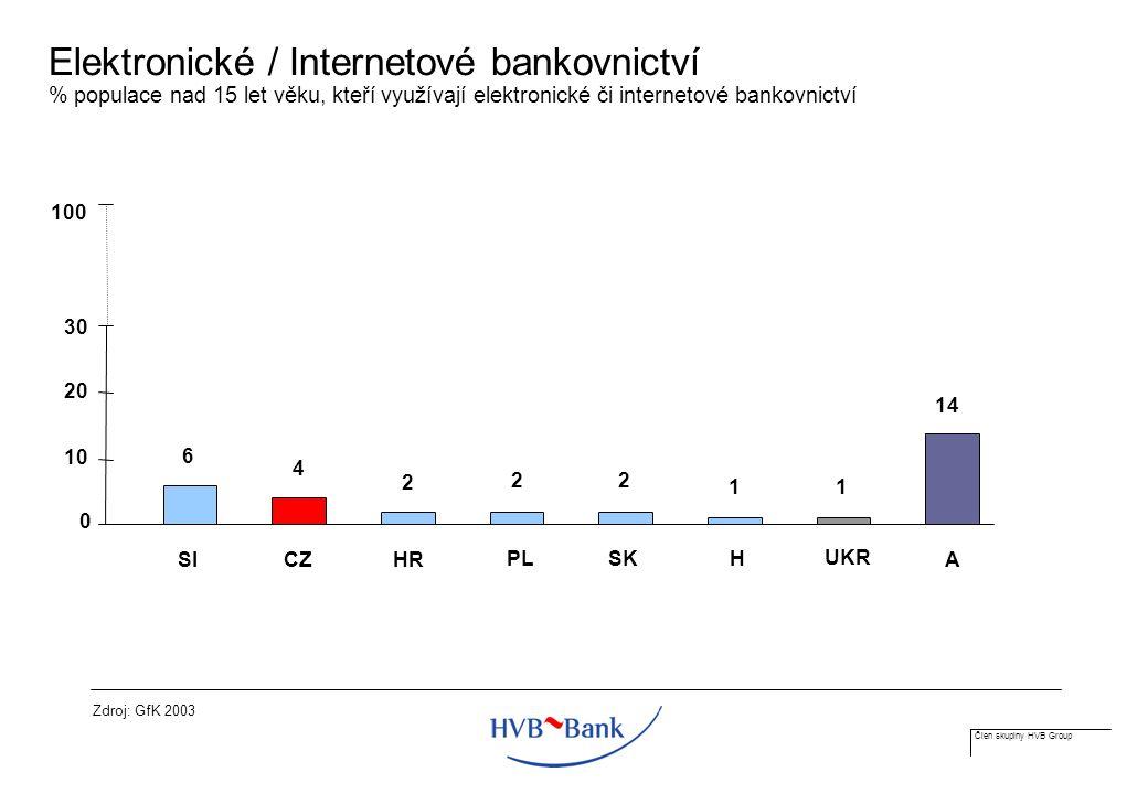 Člen skupiny HVB Group Elektronické / Internetové bankovnictví % populace nad 15 let věku, kteří využívají elektronické či internetové bankovnictví Zdroj: GfK 2003 14 6 4 2 22 11 0 10 20 30 100 A SI CZ HR PL SK H UKR