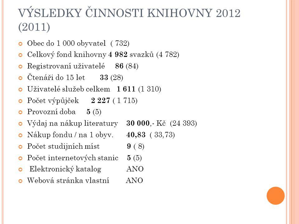 VÝSLEDKY ČINNOSTI KNIHOVNY 2012 (2011) Obec do 1 000 obyvatel ( 732) Celkový fond knihovny 4 982 svazků (4 782) Registrovaní uživatelé 86 (84) Čtenáři do 15 let 33 (28) Uživatelé služeb celkem 1 611 (1 310) Počet výpůjček 2 227 ( 1 715) Provozní doba 5 (5) Výdaj na nákup literatury 30 000,- Kč (24 393) Nákup fondu / na 1 obyv.