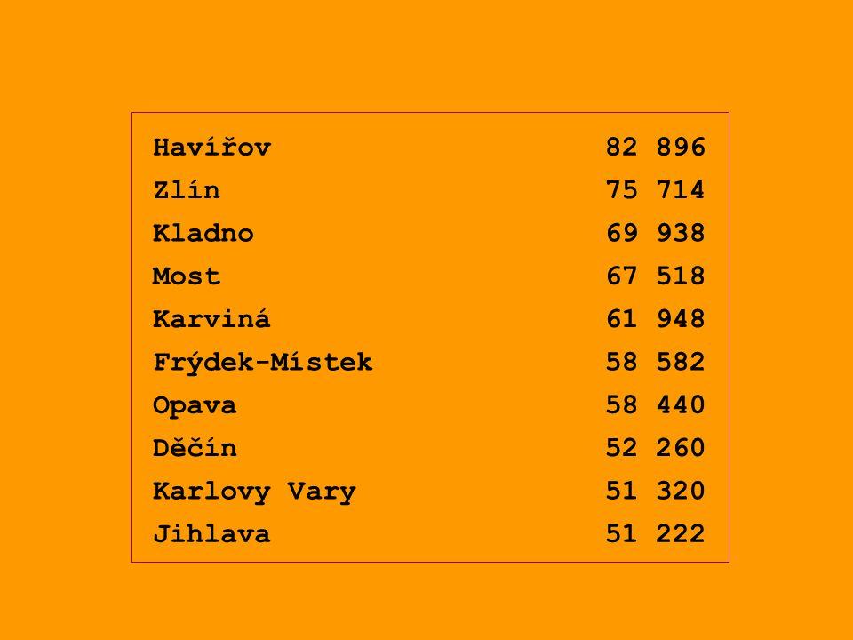Havířov82 896 Zlín75 714 Kladno69 938 Most67 518 Karviná61 948 Frýdek-Místek58 582 Opava58 440 Děčín52 260 Karlovy Vary51 320 Jihlava51 222