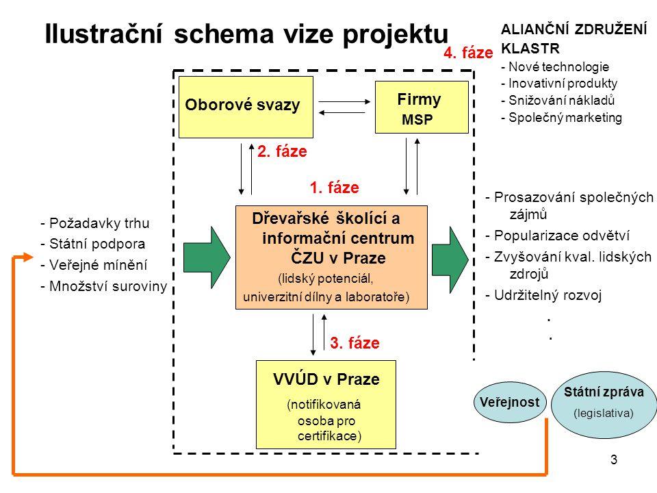 3 VVÚD v Praze (notifikovaná osoba pro certifikace) Dřevařské školící a informační centrum ČZU v Praze (lidský potenciál, univerzitní dílny a laborato