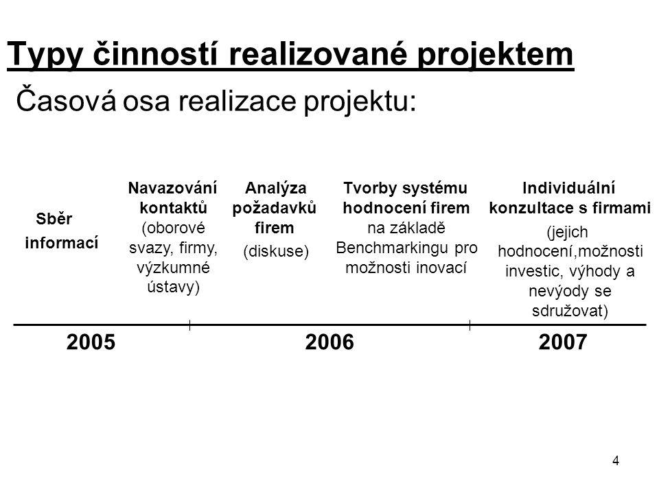 4 Typy činností realizované projektem Časová osa realizace projektu: Sběr informací Navazování kontaktů (oborové svazy, firmy, výzkumné ústavy) Analýz