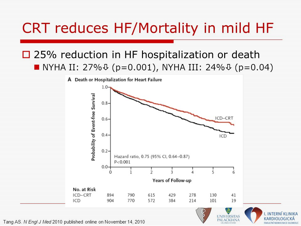 CRT reduces HF/Mortality in mild HF  25% reduction in HF hospitalization or death NYHA II: 27%  (p=0.001), NYHA III: 24%  (p=0.04) Tang AS. N Engl