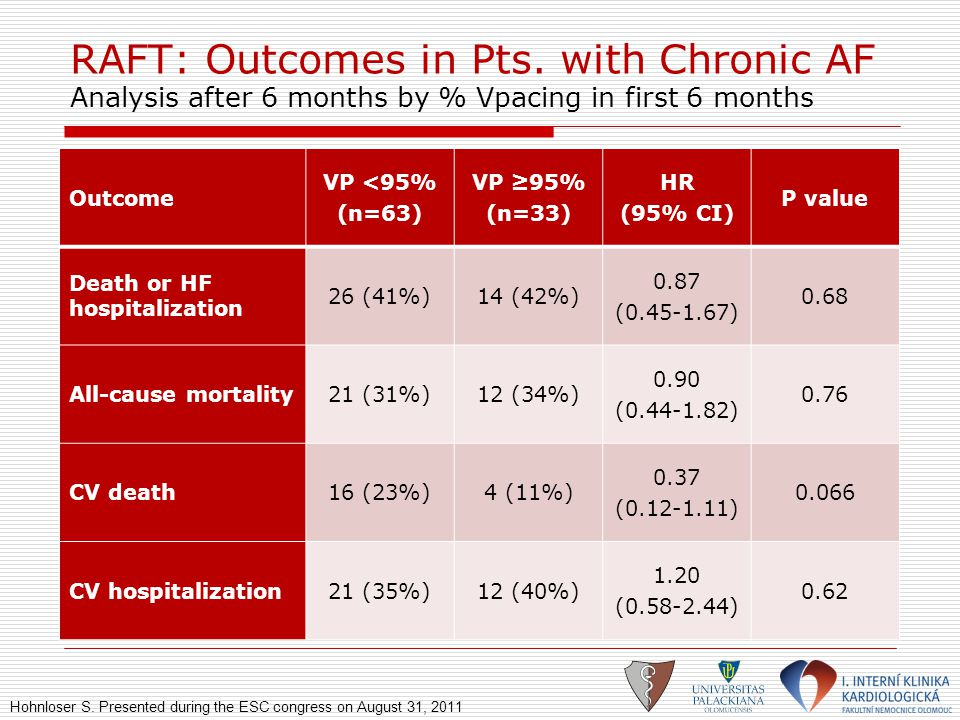 RAFT: Outcomes in Pts. with Chronic AF Analysis after 6 months by % Vpacing in first 6 months Outcome VP <95% (n=63) VP ≥95% (n=33) HR (95% CI) P valu