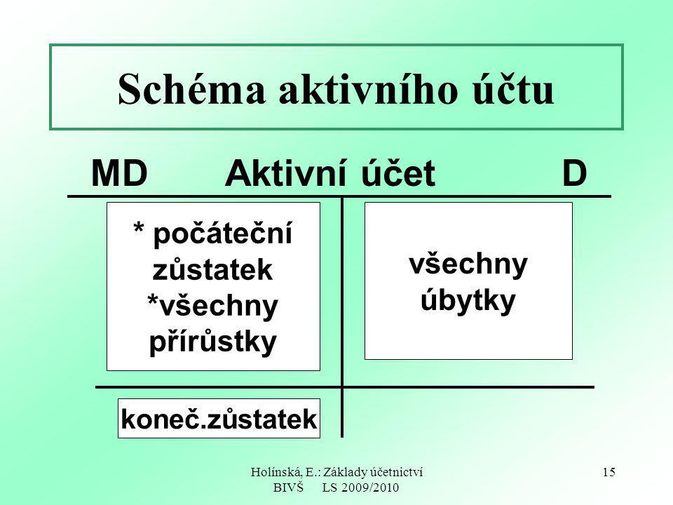 Holínská, E.: Základy účetnictví BIVŠ LS 2009/2010 15 Schéma aktivního účtu MDAktivní účetD * počáteční zůstatek *všechny přírůstky všechny úbytky koneč.zůstatek
