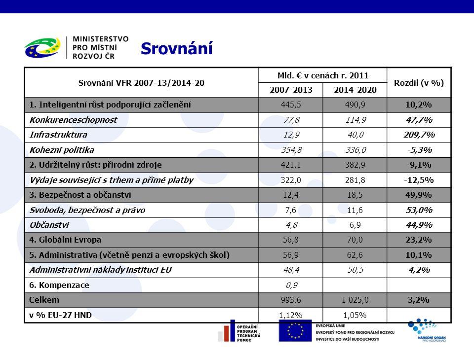 Srovnání Srovnání VFR 2007-13/2014-20 Mld. € v cenách r.