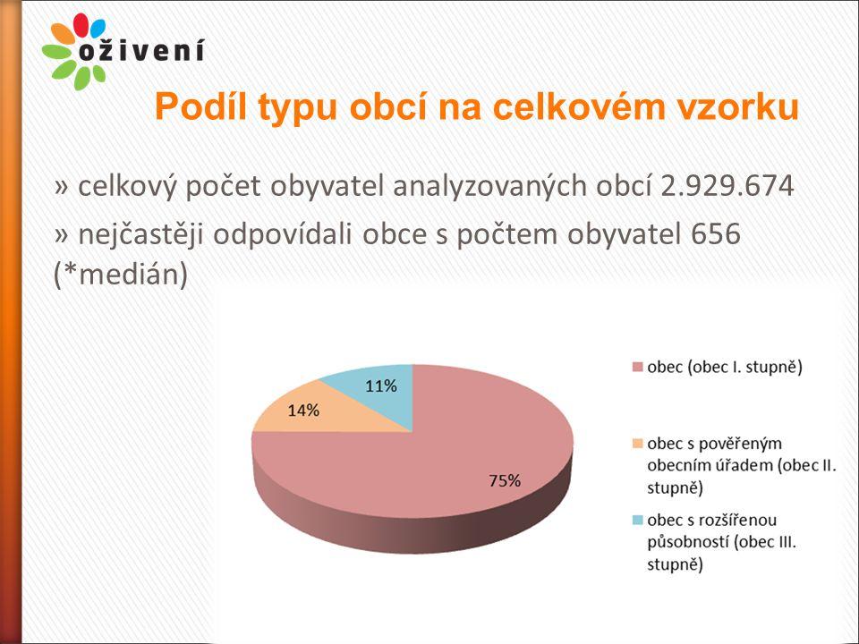Podíl typu obcí na celkovém vzorku » celkový počet obyvatel analyzovaných obcí 2.929.674 » nejčastěji odpovídali obce s počtem obyvatel 656 (*medián)