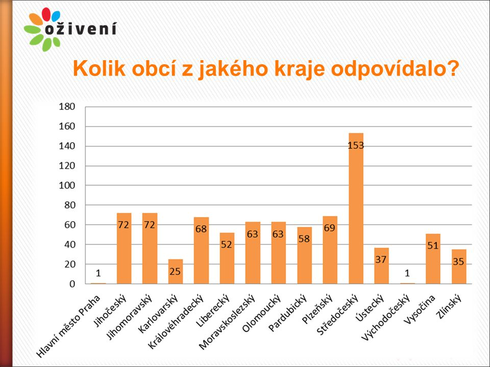 Kolik obcí z jakého kraje odpovídalo?
