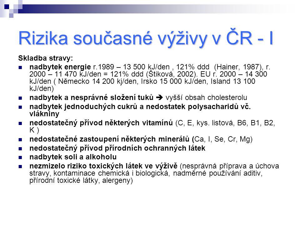 Rizika současné výživy v ČR - I Skladba stravy: nadbytek energie r.1989 – 13 500 kJ/den, 121% ddd (Hainer, 1987), r. 2000 – 11 470 kJ/den = 121% ddd (