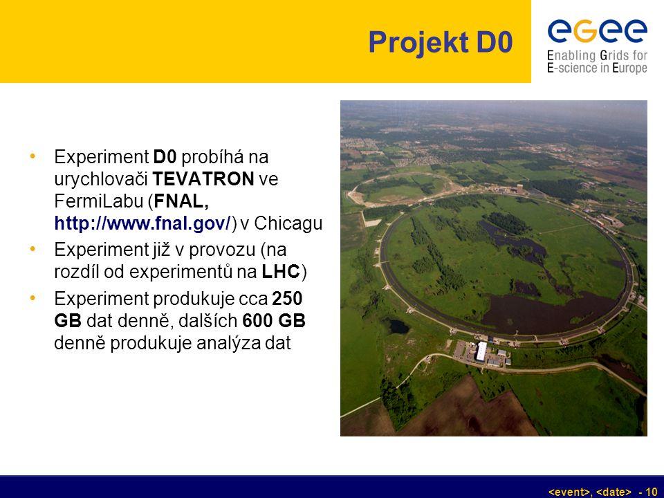 , - 10 Projekt D0 Experiment D0 probíhá na urychlovači TEVATRON ve FermiLabu (FNAL, http://www.fnal.gov/) v Chicagu Experiment již v provozu (na rozdí