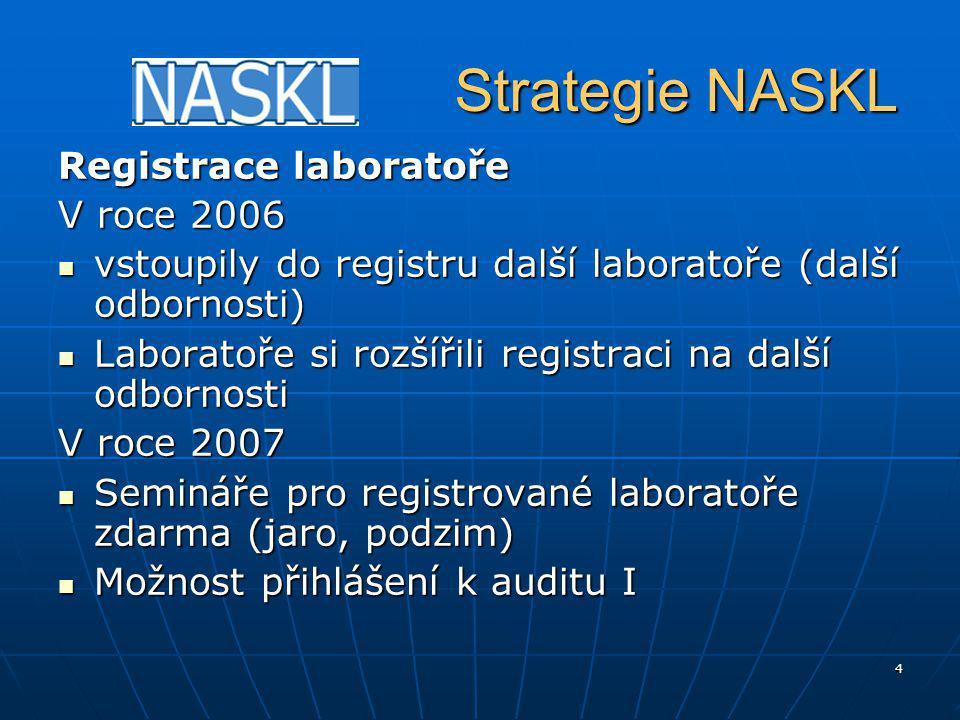 4 Strategie NASKL Strategie NASKL Registrace laboratoře V roce 2006 vstoupily do registru další laboratoře (další odbornosti) vstoupily do registru další laboratoře (další odbornosti) Laboratoře si rozšířili registraci na další odbornosti Laboratoře si rozšířili registraci na další odbornosti V roce 2007 Semináře pro registrované laboratoře zdarma (jaro, podzim) Semináře pro registrované laboratoře zdarma (jaro, podzim) Možnost přihlášení k auditu I Možnost přihlášení k auditu I