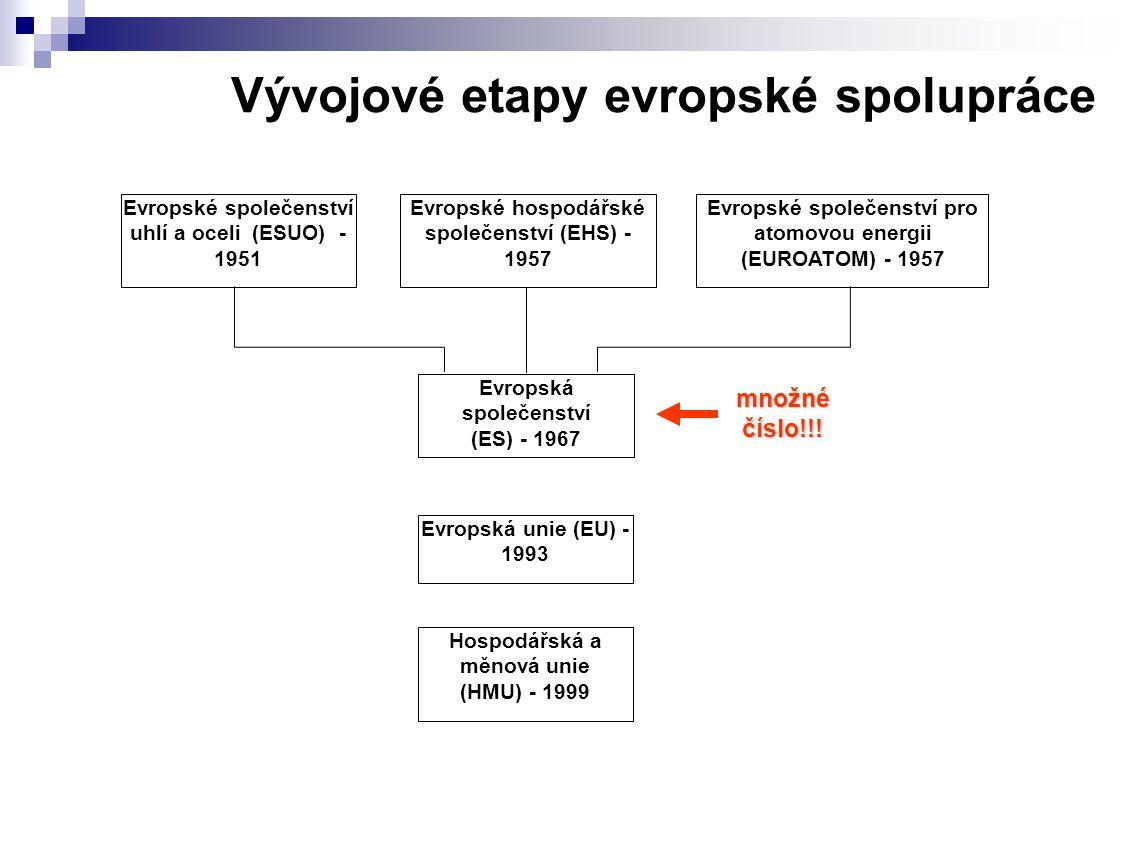 Vývojové etapy evropské spolupráce Evropské společenství uhlí a oceli (ESUO) - 1951 Evropské hospodářské společenství (EHS) - 1957 Evropské společenství pro atomovou energii (EUROATOM) - 1957 Evropská společenství (ES) - 1967 Hospodářská a měnová unie (HMU) - 1999 Evropská unie (EU) - 1993 množné číslo!!!