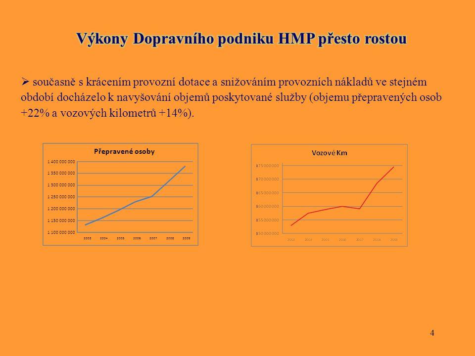4  současně s krácením provozní dotace a snižováním provozních nákladů ve stejném období docházelo k navyšování objemů poskytované služby (objemu pře