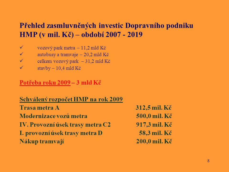 8 Přehled zasmluvněných investic Dopravního podniku HMP (v mil. Kč) – období 2007 - 2019 vozový park metra – 11,2 mld Kč autobusy a tramvaje – 20,2 ml