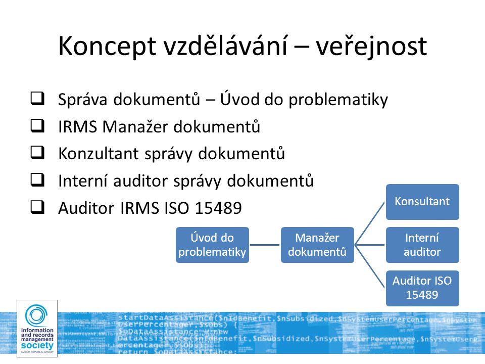 Koncept vzdělávání – veřejnost  Správa dokumentů – Úvod do problematiky  IRMS Manažer dokumentů  Konzultant správy dokumentů  Interní auditor správy dokumentů  Auditor IRMS ISO 15489 Úvod do problematiky Manažer dokumentů Konsultant Interní auditor Auditor ISO 15489