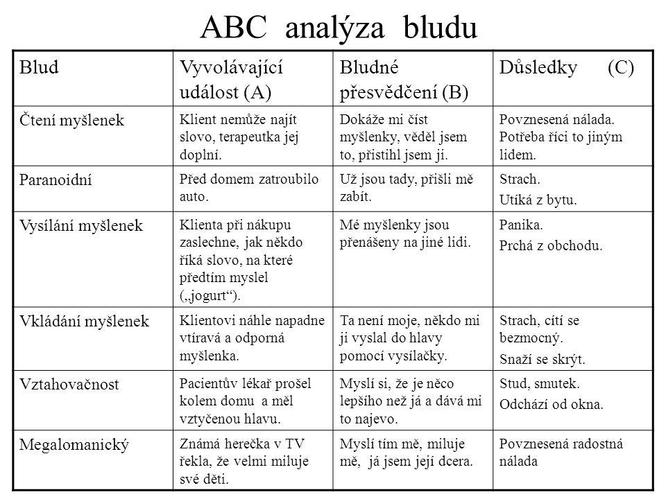 ABC vyšetření bludů 1. Zjištění spouštějících událostí (A) 2. Zjištění emocí a chování (C) 3. Zkoumání bludných přesvědčení (B)  přesvědčivost  rozs
