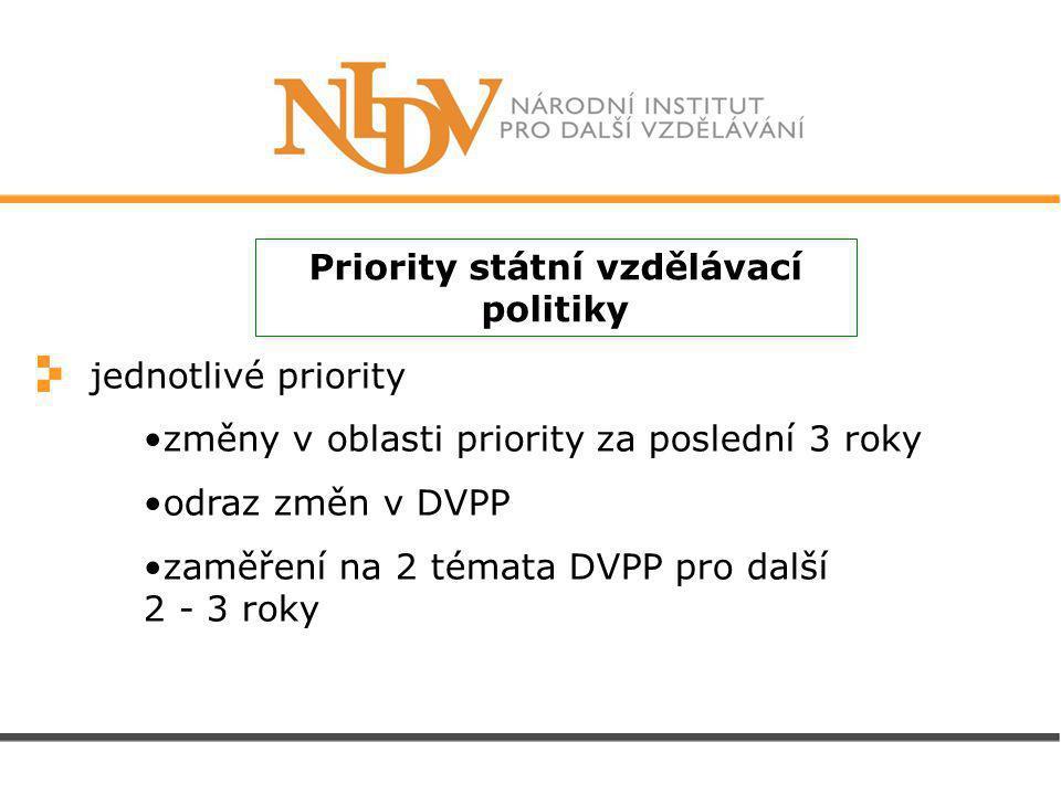 jednotlivé priority změny v oblasti priority za poslední 3 roky odraz změn v DVPP zaměření na 2 témata DVPP pro další 2 - 3 roky Priority státní vzdělávací politiky