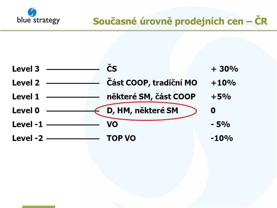Současné úrovně prodejních cen – ČR Level 0D, HM, některé SM Level 1některé SM, část COOP Level 2Část COOP, tradiční MO Level 3ČS Level -1VO Level -2TOP VO 0 +5% +10% + 30% - 5% -10%
