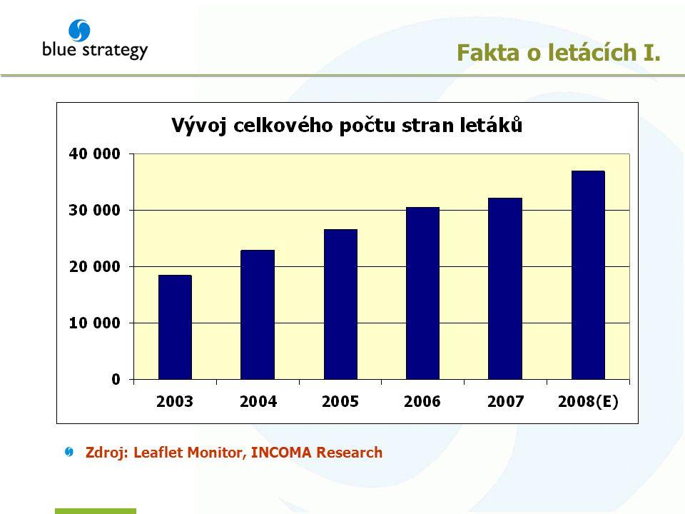 Fakta o letácích I. Zdroj: Leaflet Monitor, INCOMA Research