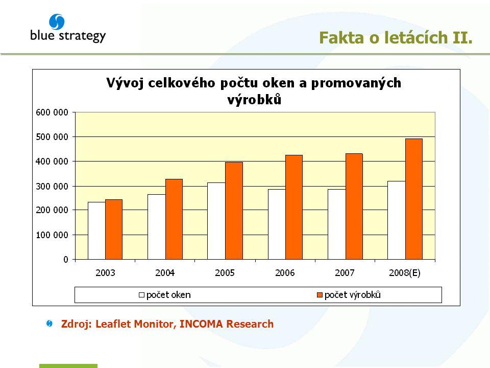 Fakta o letácích II. Zdroj: Leaflet Monitor, INCOMA Research