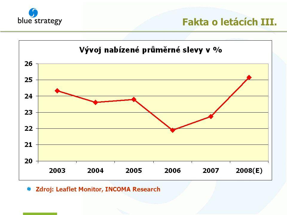 Fakta o letácích III. Zdroj: Leaflet Monitor, INCOMA Research