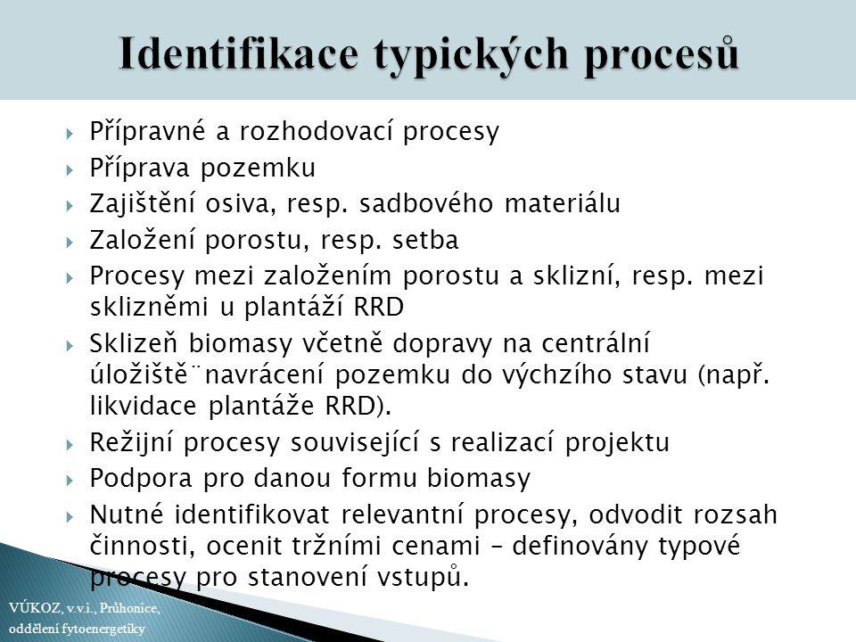 Přípravné a rozhodovací procesy  Příprava pozemku  Zajištění osiva, resp. sadbového materiálu  Založení porostu, resp. setba  Procesy mezi založ