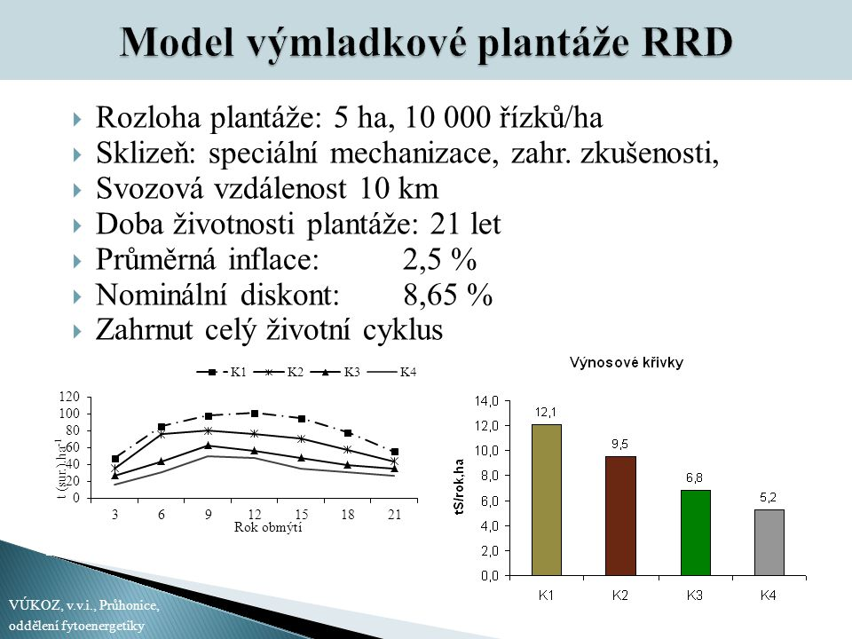  Rozloha plantáže: 5 ha, 10 000 řízků/ha  Sklizeň: speciální mechanizace, zahr. zkušenosti,  Svozová vzdálenost 10 km  Doba životnosti plantáže: 2